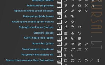 Adobe Photoshop greitieji klavišai (shortcuts)